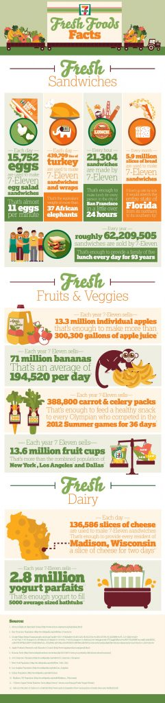 7-Eleven Fresh Food Infographic